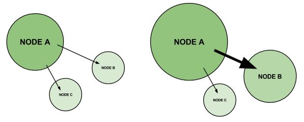 link nodes